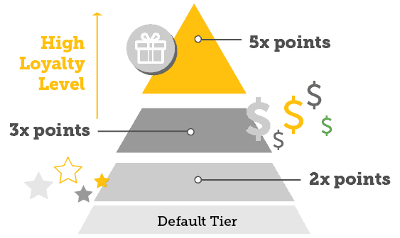 Loyalty feature - Loyalty Tiers