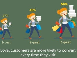 Is a Loyalty Rewards Program Right for Your Brand [Infographic]