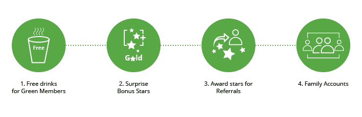Improve Starbucks Rewards Program