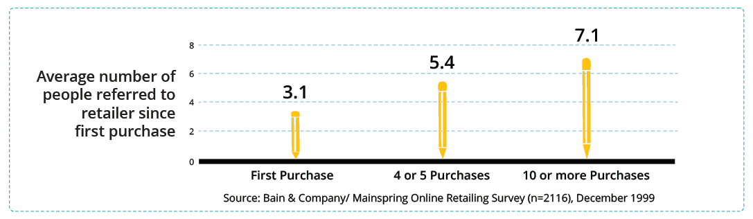 Why are Loyal Customers Valuable - Zinrelo -Cusotmer Loyalty Program