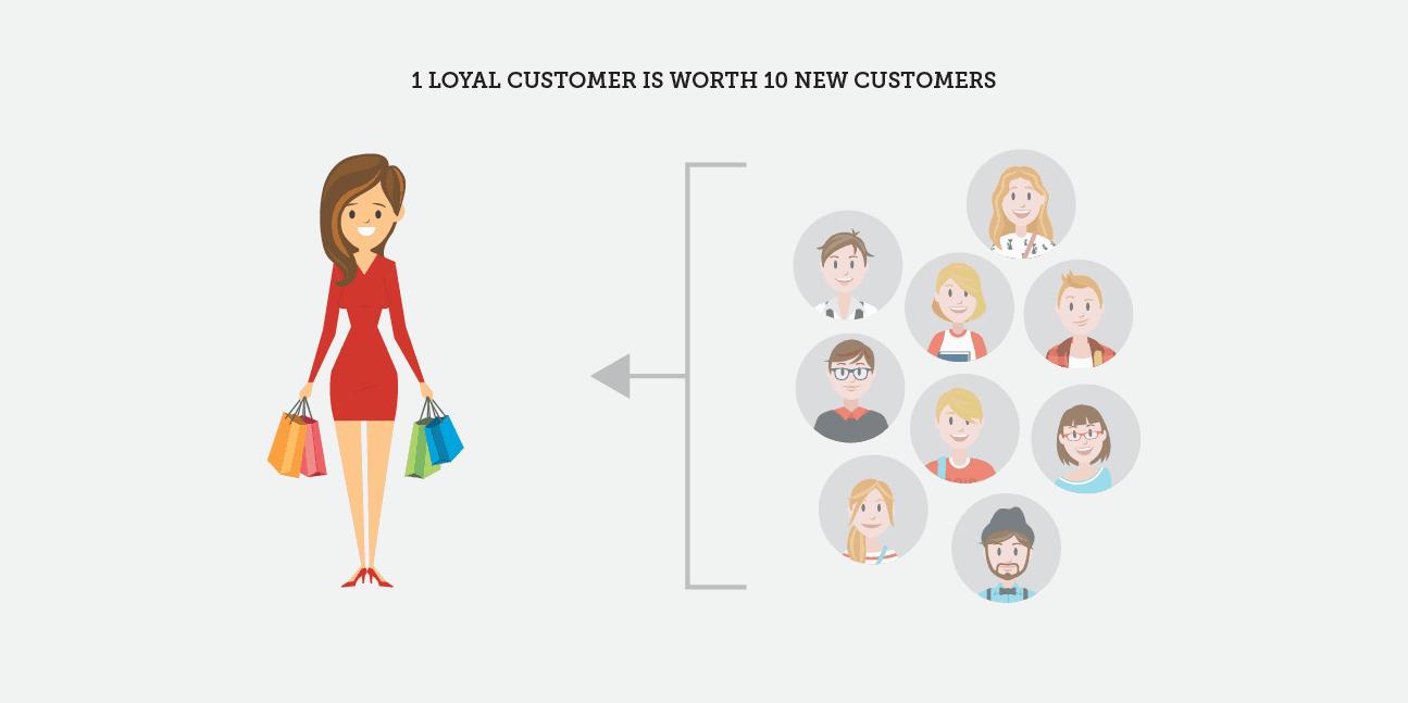 invest in a loyalty program loyal customer